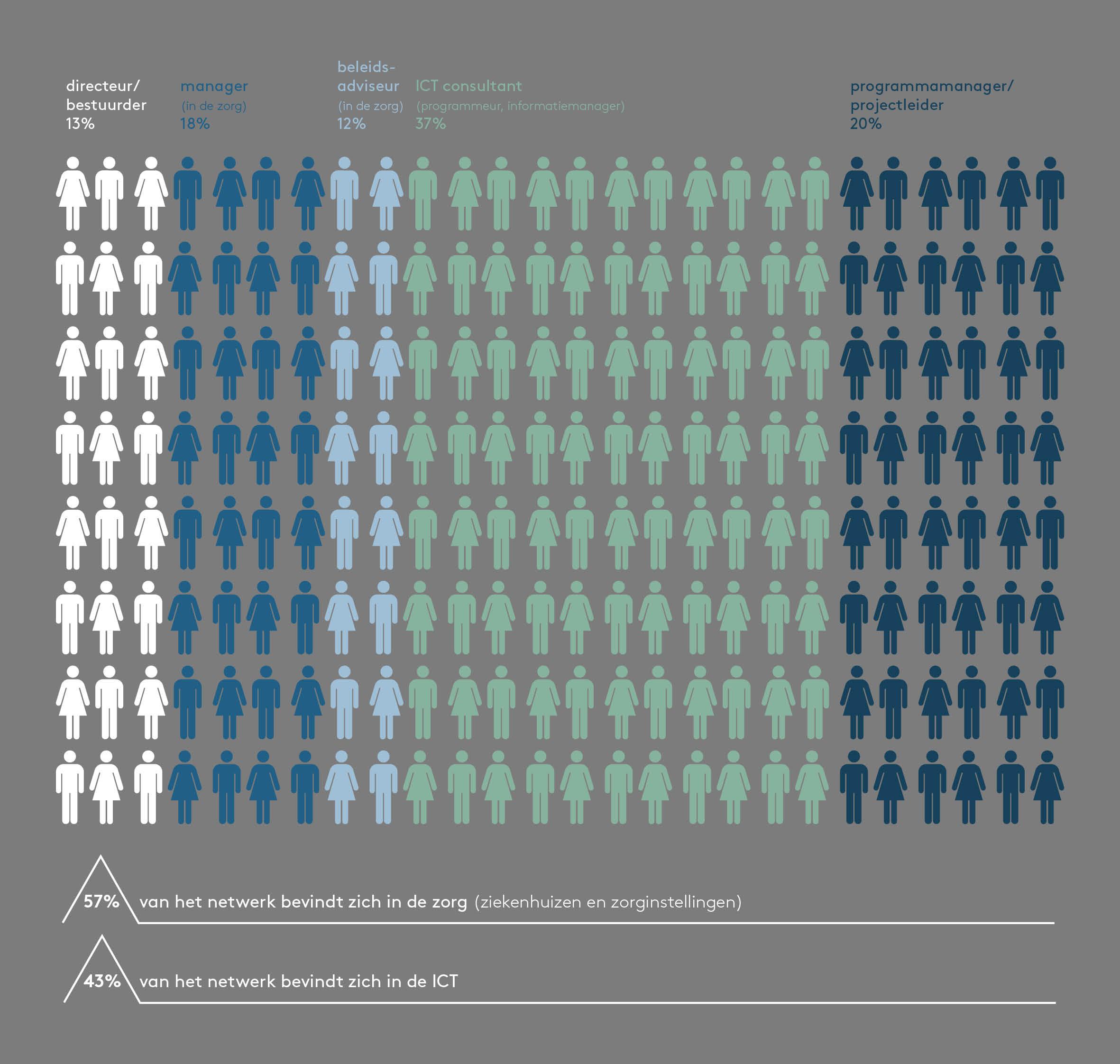 MdL_Infographic_netwerk
